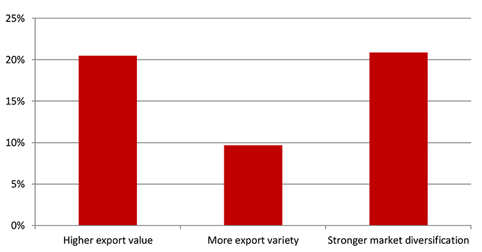 Client exporters exported on average 20.5% more in value, 9.7% more in product varieties and to 20.9% more markets.