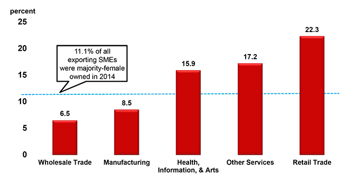 Female SMEs accounted for just 11.1 percent of all exporting SMEs while majority-male owned SMEs accounted for 70.4 percent of all exporting SMEs.