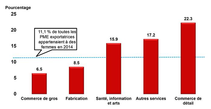 Les PME appartenant à des femmes ne représentaient que 11,1p.100 de toutes les PME exportatrices, tandis que celles détenues majoritairement par des hommes constituaient 70,4p.100 de toutes les PME exportatrices.