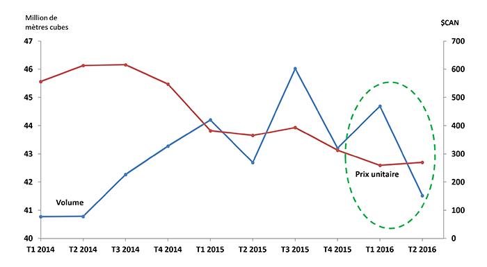 De 2014 à 2015, les exportations de pétrole brut canadien ont diminué de 34,2 p. 100.