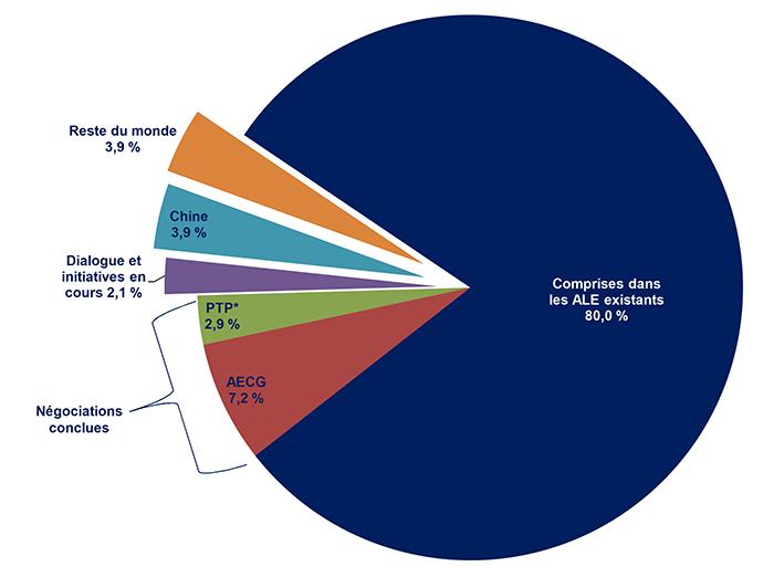 Exportations de marchandises canadiennes, 2015