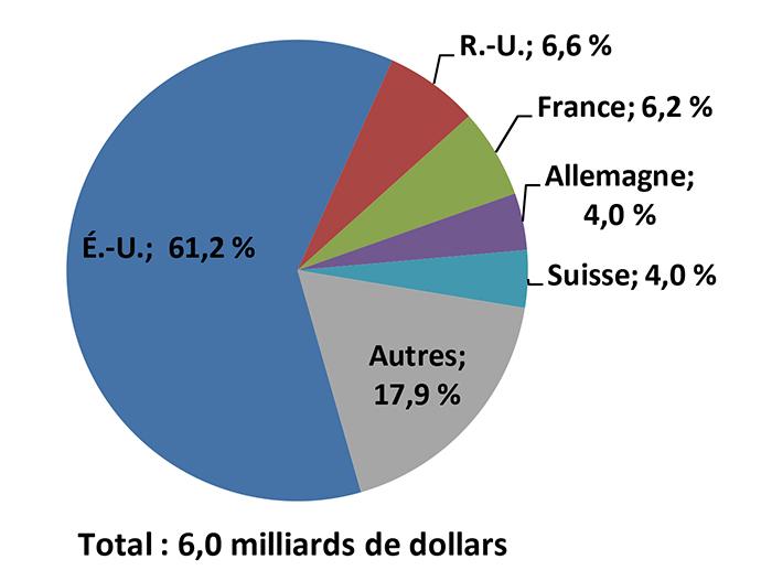 Moyenne des dépenses annuelles en R-D par les sociétés étrangères au Canada pour la période 2010 à 2013