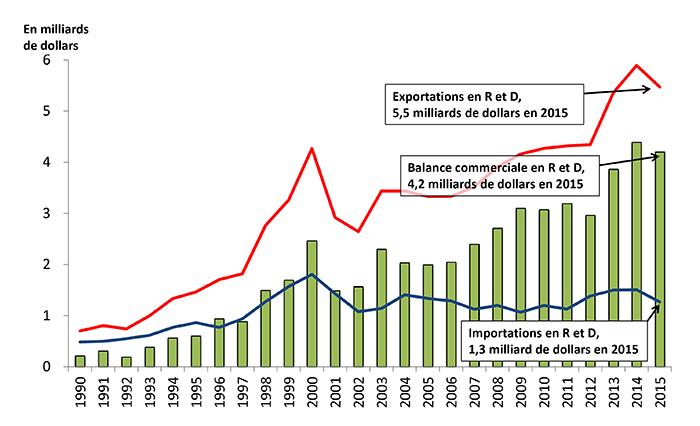 Exportations, balance commercial et importations en R et D en 2015