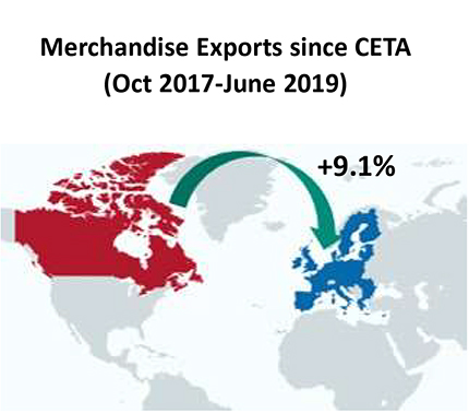 Merchandise Exports since CETA (Oct 2017-June 2019) up 9.1%