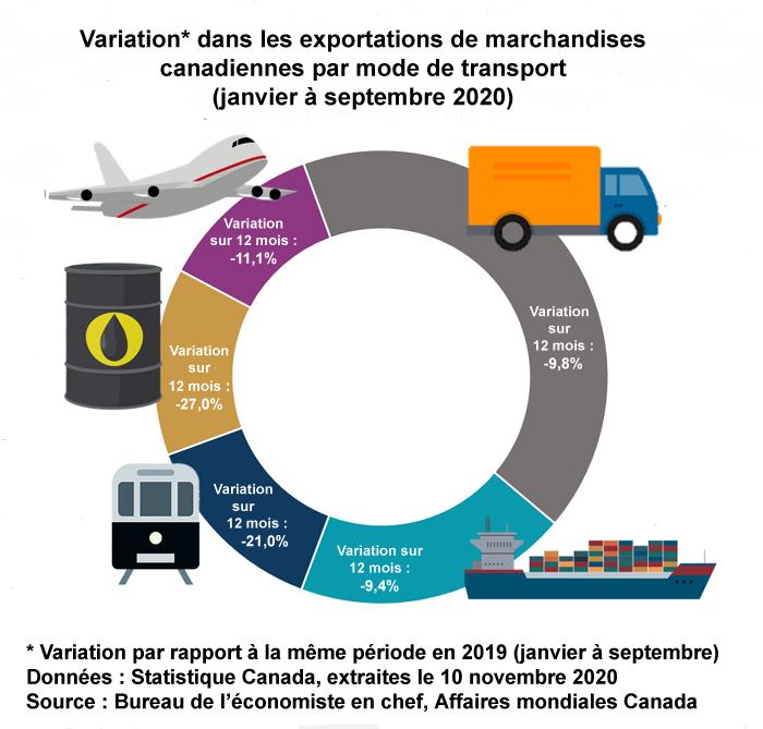 Variation dans les exportations de marchandises canadiennes par mode de transport