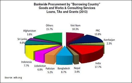 Bankwide Procurement by Borrowing Country