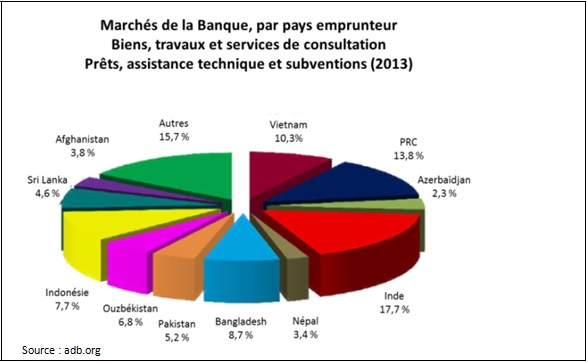 Marchés de la Banque, par pays emprunteur Biens