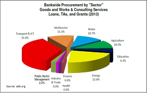 Bankwide Procurement by Sector