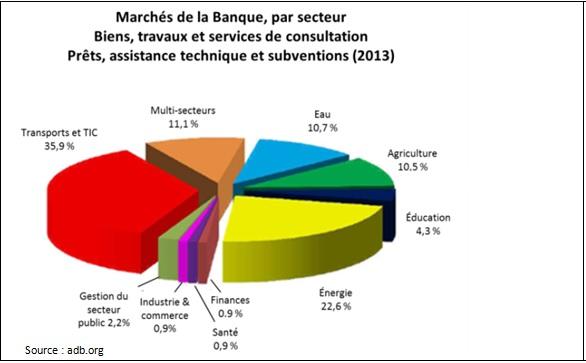 Marchés de la Banque, par secteur Biens