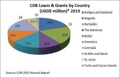 CDB Loans and Grants by Country in 2015