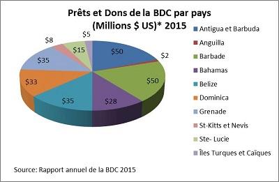 Prêts et dons de la BDC par pays en 2015