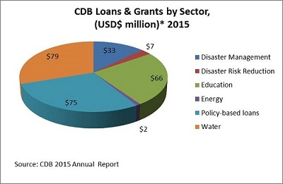 CDB Loans and Grants by Sector in 2015