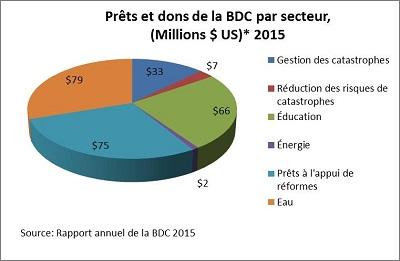 Prêts et dons de la BDC par secteur en 2015