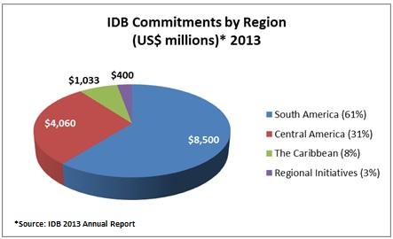 IDB Commitments by Region 2013