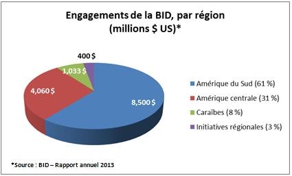 Engagements de la BID, par région en 2013