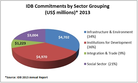 IDB Commitments by Sector Grouping 2013