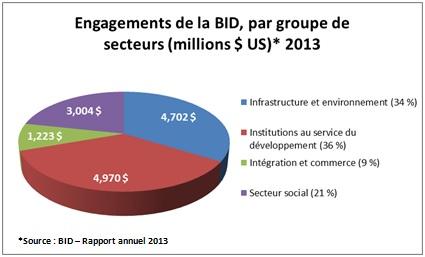 Engagements de la BID, par groupe de secteurs en 2013