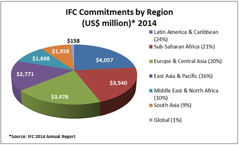 IFC Commitments by Region in 2014