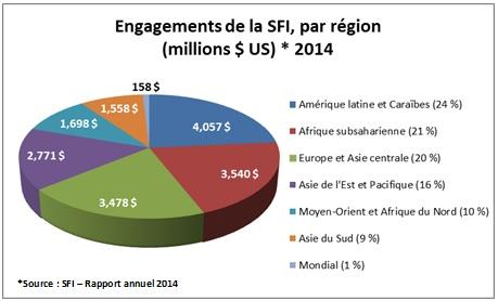 Engagements de la SFI, par région en 2014