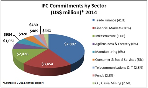IFC Commitments by Sector in 2014