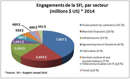 Engagements de la SFI, par secteur en 2014