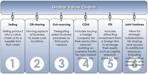 Linking in to global value chains a guide for small and medium global value chains 1 selling 2 offshoring 3 outsourcing friedricerecipe Images