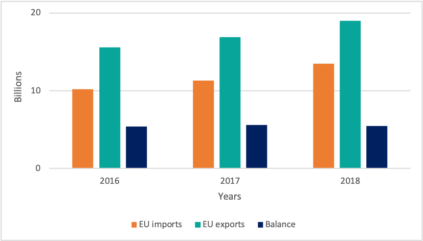 Graphic of EU-Canada trade in services 2016-2018 (€ billions)