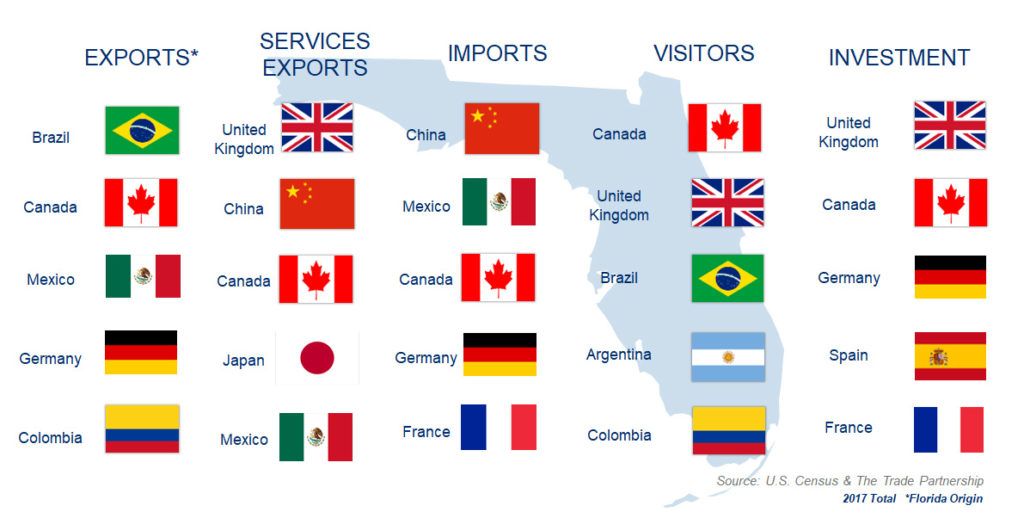 Graphic of Florida's Top Global Partners, Canada Among the Top 5, Florida Chamber of Commerce 2017