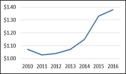 2018 Canada-Florida Economic Impact Study