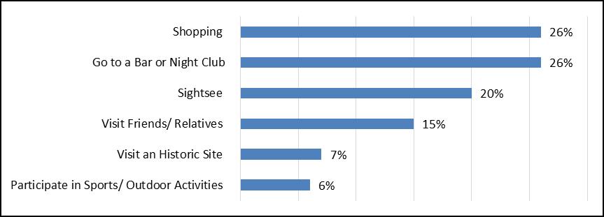 Figure 16 : Principales activités des touristes Canadiens, % de visiteurs, 2014