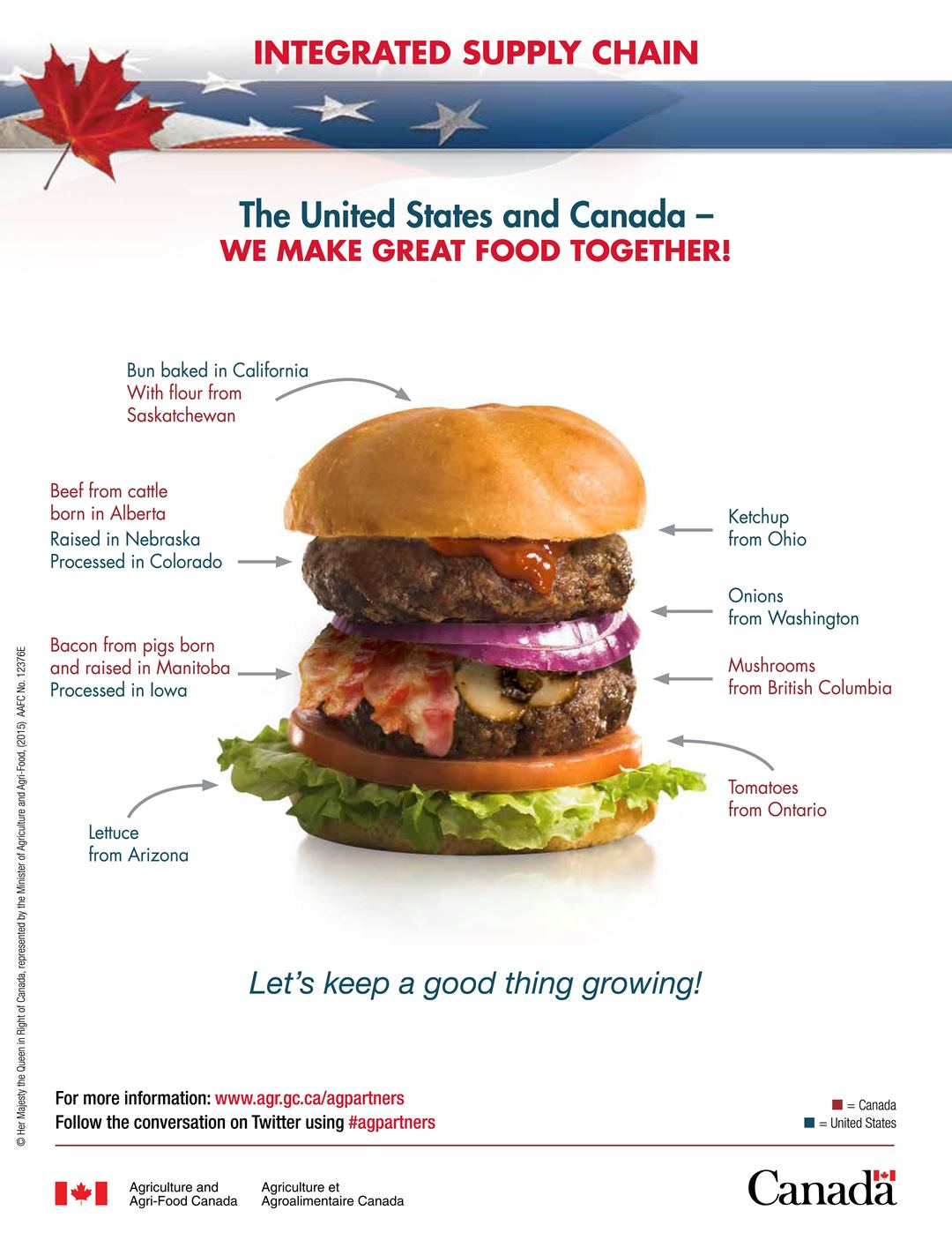 Agriculture and Agri-Food Canada Integrated Canada-US Supply Chain Promotional Poster