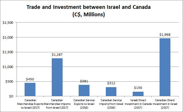 Israel: Market Overview