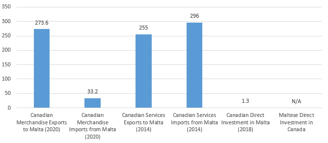 Trade and Investment between Malta and Canada (C$ million)